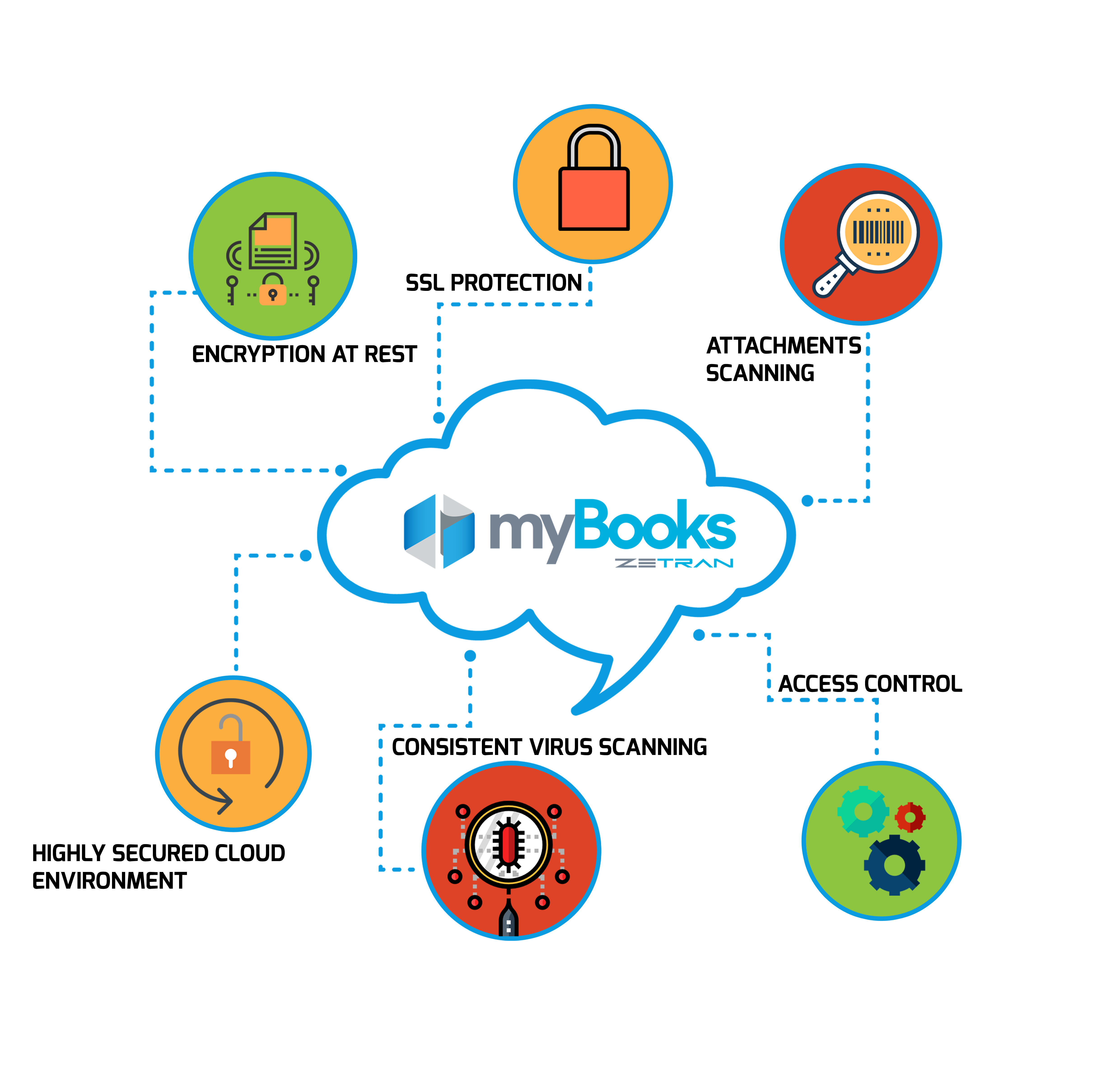 myBooks Security and Protection Measures